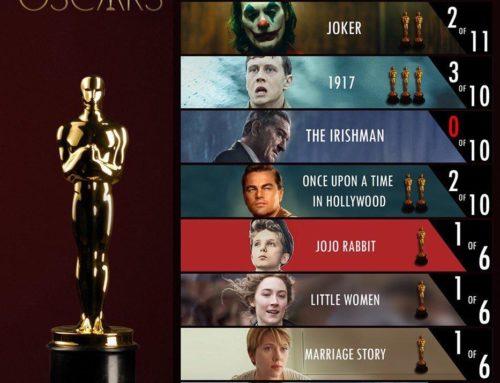 THE OSCARS 2020 – i premi della 92ª edizione degli Academy Awards